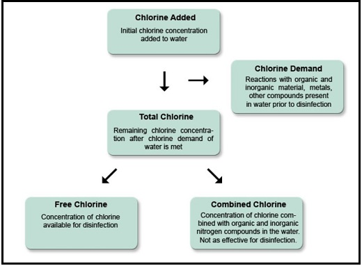 FAS-DPD chlorine analysis